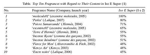 perfumy zawierajace ISO E Super